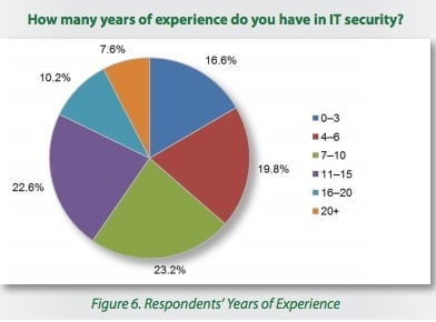 How many years of experience do you have in IT Security