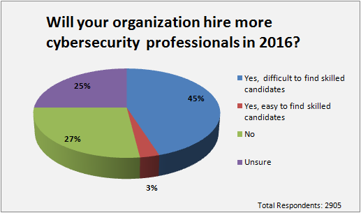 hiring cyber security professional talent