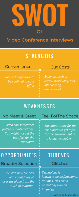 SWOT of Video Conference Interviews