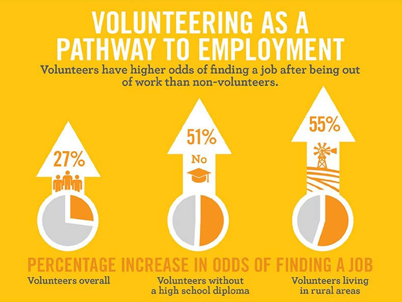 Volunteering as a pathway to employment